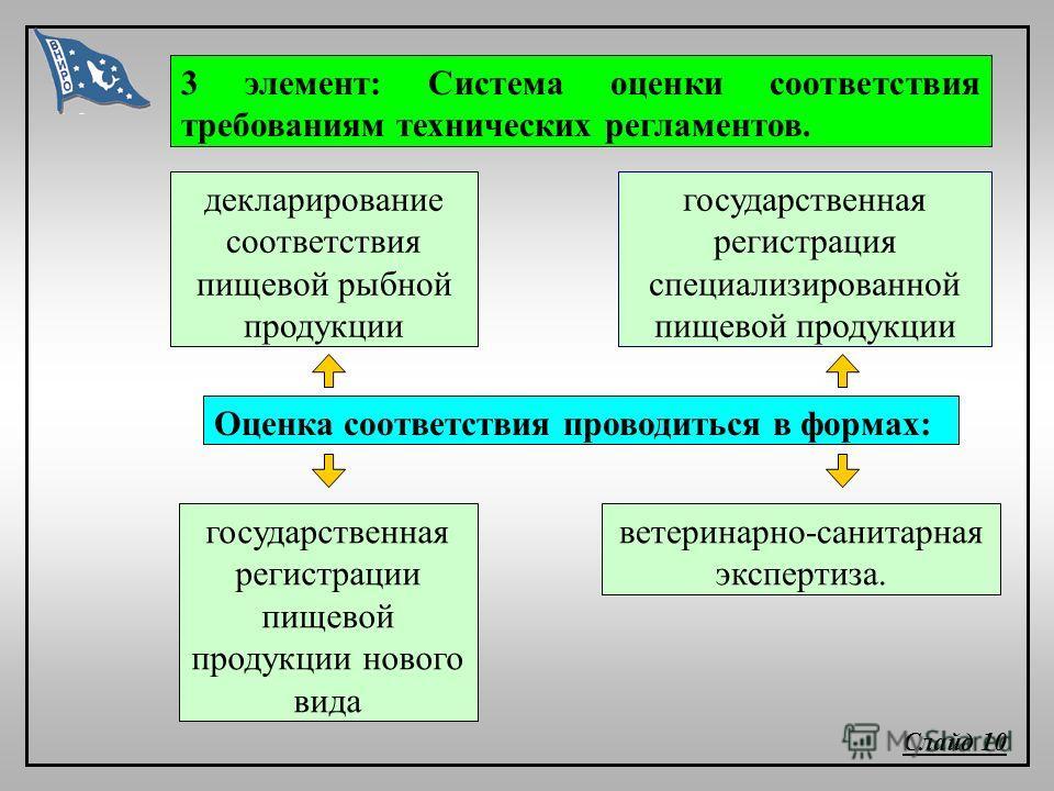 ветеринарно-санитарная экспертиза. Слайд 10 3 элемент: Система оценки соответствия требованиям технических регламентов. государственная регистрации пищевой продукции нового вида государственная регистрация специализированной пищевой продукции деклари