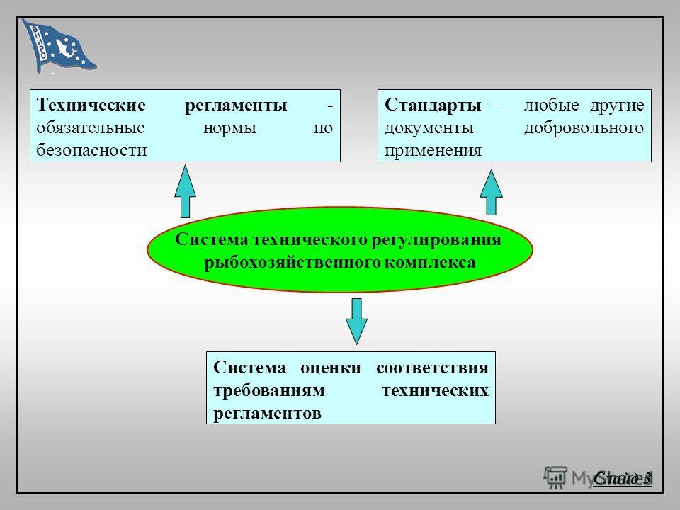 Технические регламенты - обязательные нормы по безопасности Слайд 3 Стандарты – любые другие документы добровольного применения Система оценки соответствия требованиям технических регламентов Система технического регулирования рыбохозяйственного комп