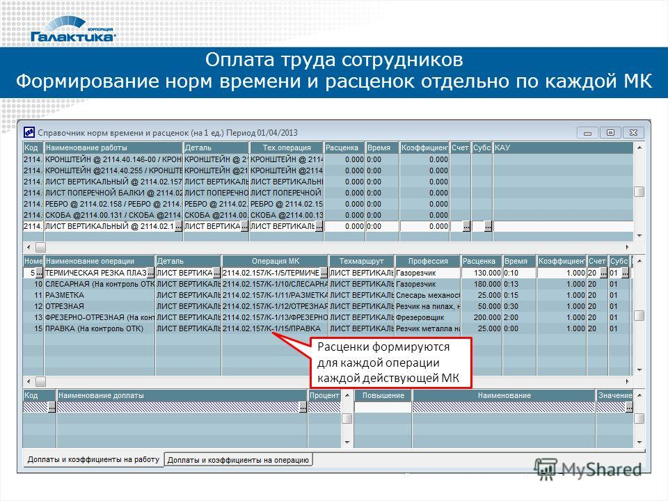Оплата труда сотрудников Формирование норм времени и расценок отдельно по каждой МК Расценки формируются для каждой операции каждой действующей МК
