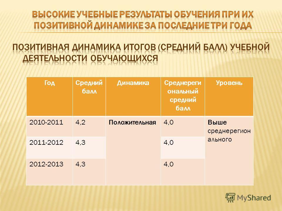 ГодСредний балл ДинамикаСреднереги ональный средний балл Уровень 2010-20114,2Положительная4,0Выше среднерегион ального 2011-20124,34,0 2012-20134,34,0