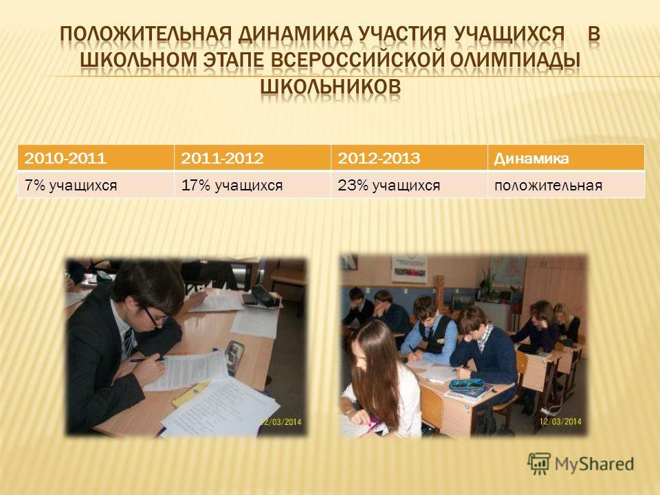 2010-20112011-20122012-2013Динамика 7% учащихся17% учащихся23% учащихсяположительная
