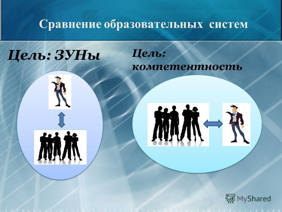 Цель: ЗУНы Цель: компетентность
