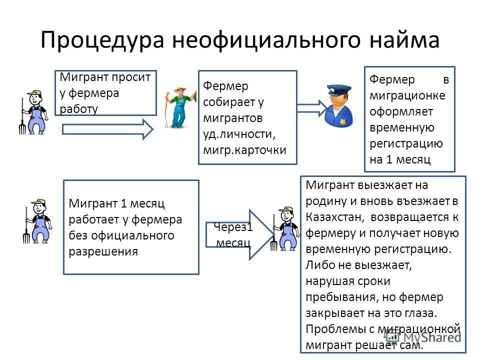 Процедура неофициального найма Фермер собирает у мигрантов уд.личности, мигр.карточки Фермер в миграционке оформляет временную регистрацию на 1 месяц Через1 месяц Мигрант просит у фермера работу Мигрант выезжает на родину и вновь въезжает в Казахстан