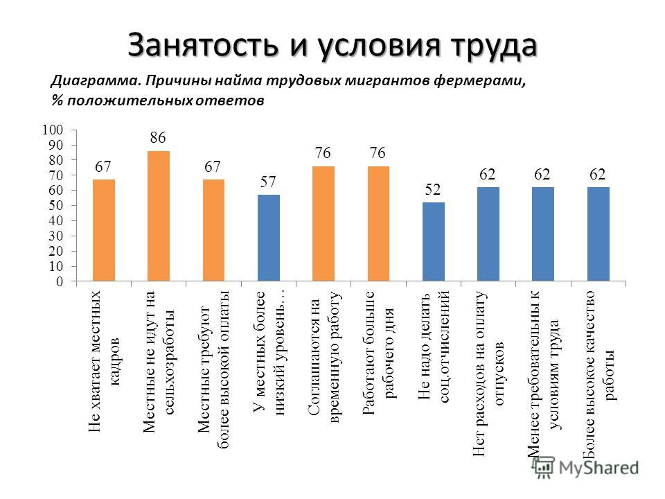 Занятость и условия труда Диаграмма. Причины найма трудовых мигрантов фермерами, % положительных ответов