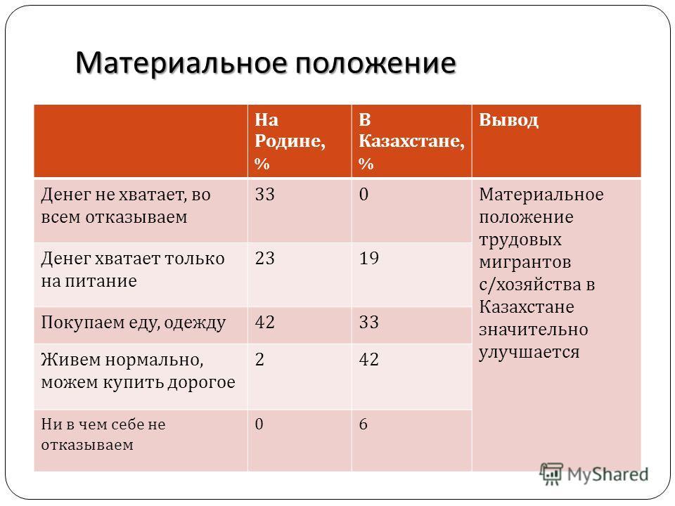 Материальное положение На Родине, % В Казахстане, % Вывод Денег не хватает, во всем отказываем 330 Материальное положение трудовых мигрантов с / хозяйства в Казахстане значительно улучшается Денег хватает только на питание 2319 Покупаем еду, одежду 4