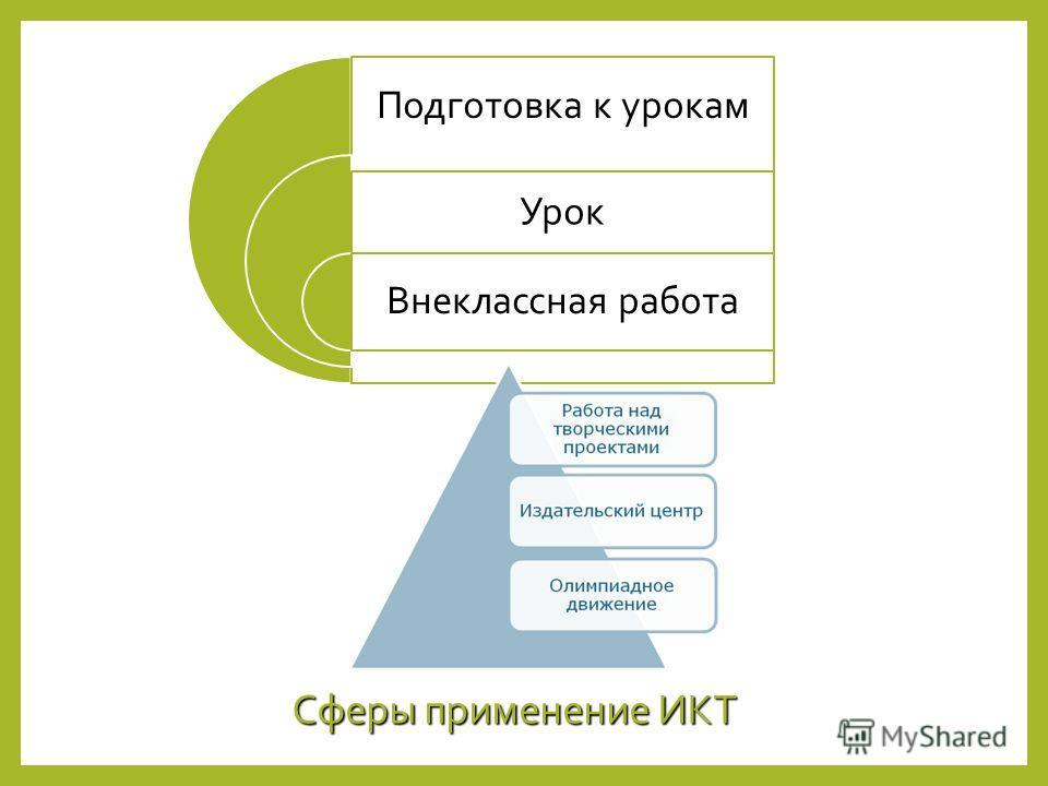Сферы применение ИКТ Подготовка к урокам Урок Внеклассная работа