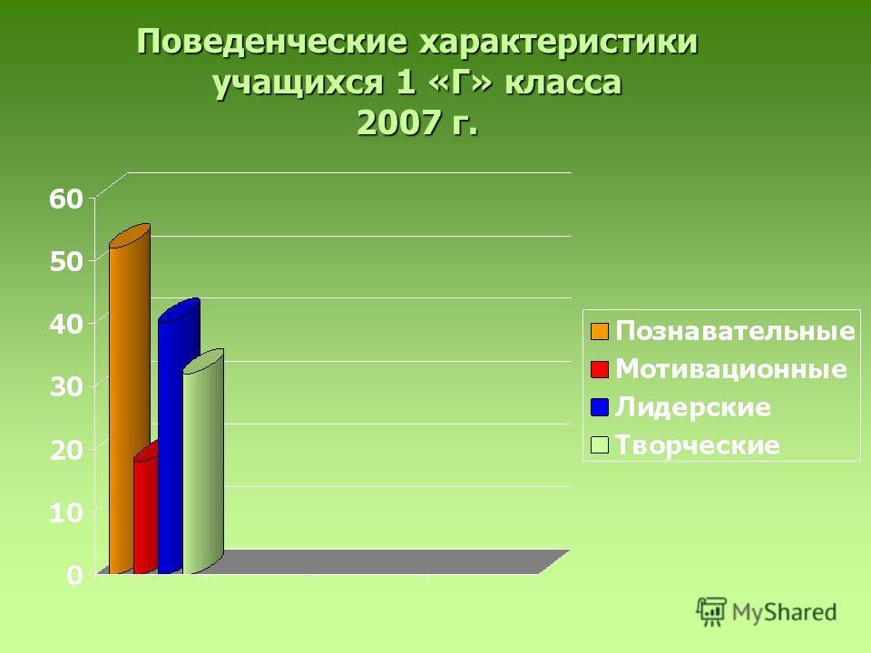 Поведенческие характеристики учащихся 1 «Г» класса 2007 г.