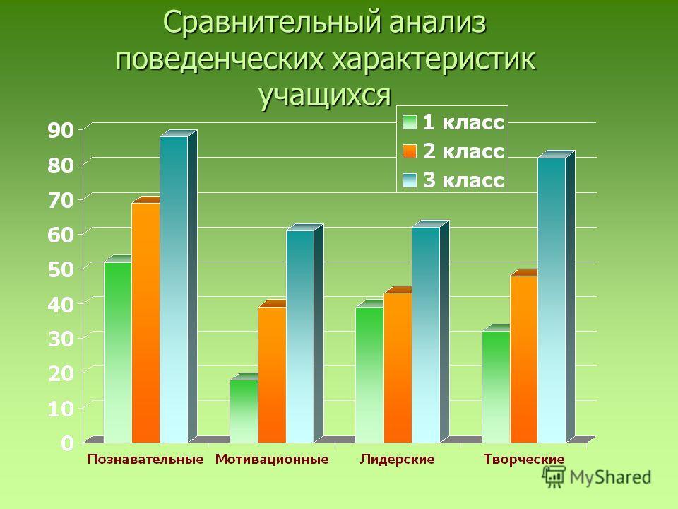 Сравнительный анализ поведенческих характеристик учащихся