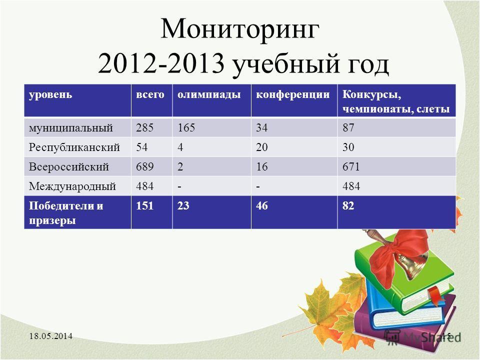 Мониторинг 2012-2013 учебный год уровеньвсегоолимпиадыконференцииКонкурсы, чемпионаты, слеты муниципальный2851653487 Республиканский5442030 Всероссийский689216671 Международный484-- Победители и призеры 151234682 18.05.201415