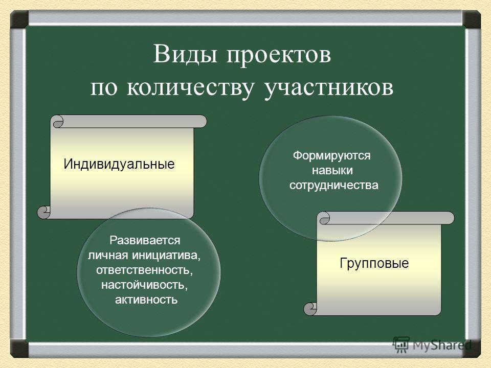 Типы проектов Исследовательский Практико- ориентированный Информационный Творческий Игровой, ролевой