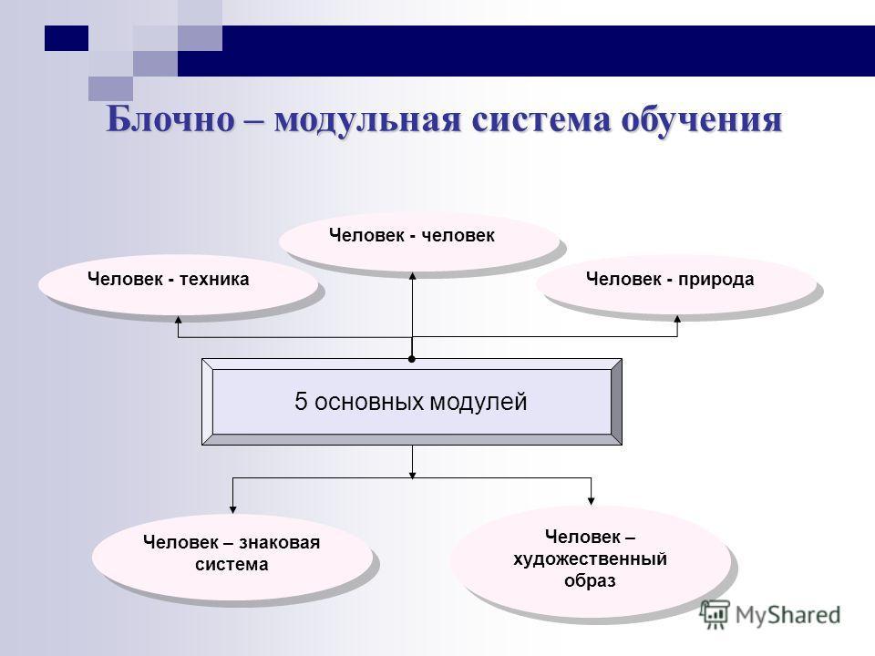 Человек - техника 5 основных модулей Человек - человек Человек - природа Человек – знаковая система Человек – художественный образ Блочно – модульная система обучения