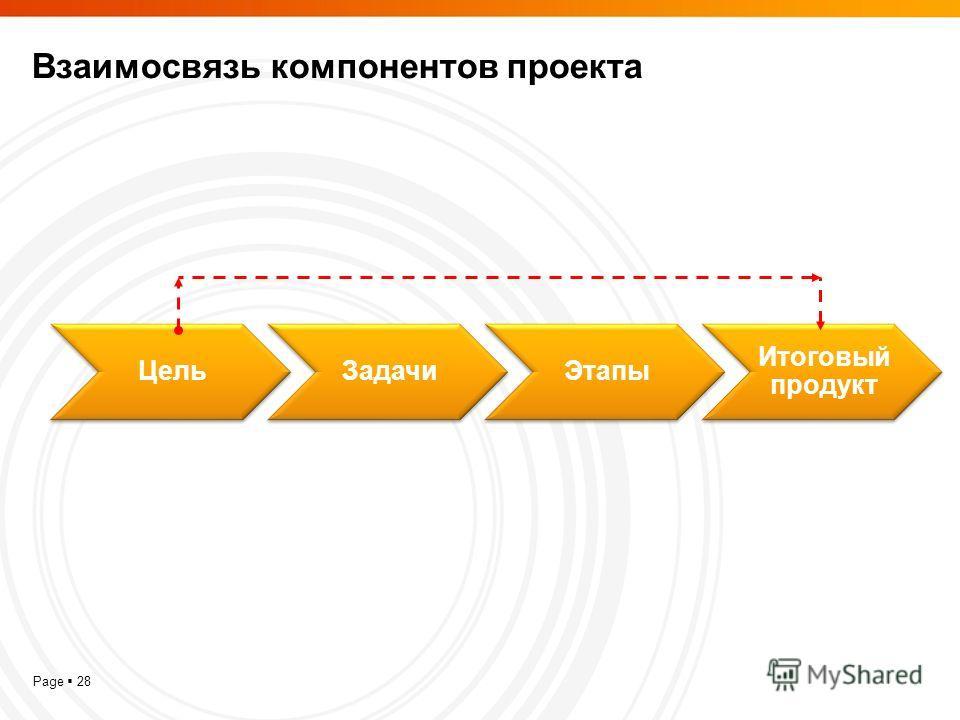 Page 28 Взаимосвязь компонентов проекта ЦельЗадачиЭтапы Итоговый продукт