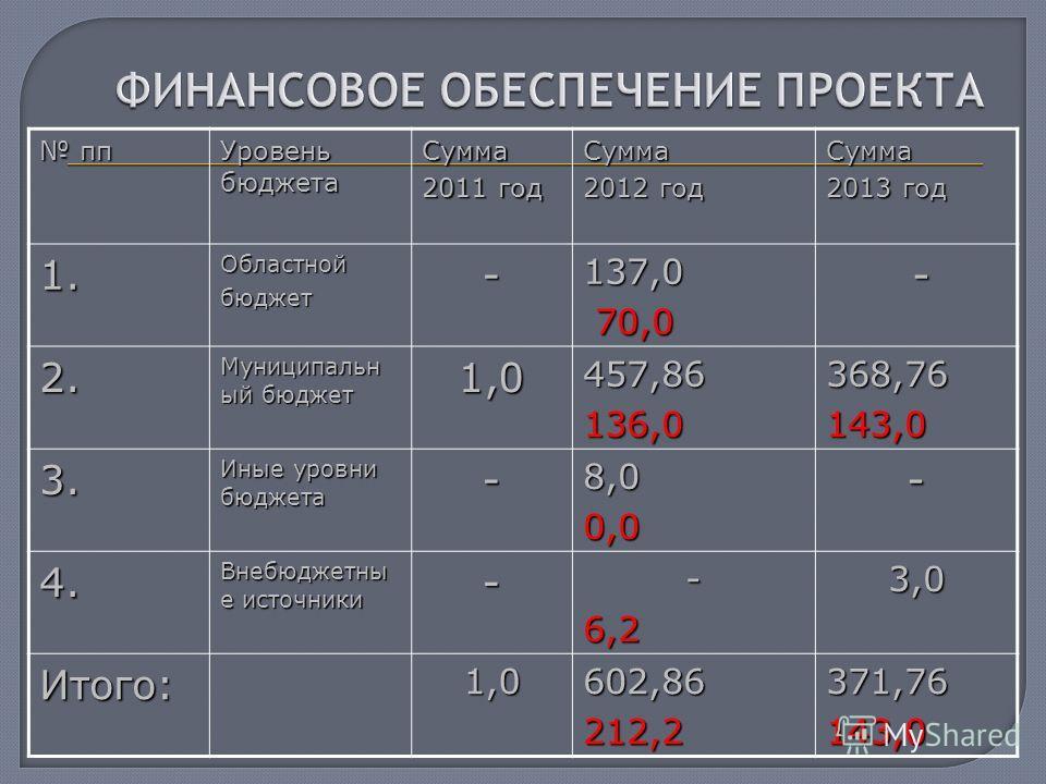 пп пп Уровень бюджета Сумма 2011 год Сумма 2012 год Сумма 2013 год 1.Областнойбюджет-137,0 70,0 70,0 - 2. Муниципальн ый бюджет 1,0457,86136,0368,76143,0 3. Иные уровни бюджета -8,00,0- 4. Внебюджетны е источники --6,23,0 Итого:1,0602,86212,2371,7614