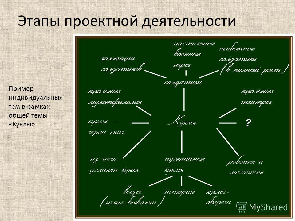 Этапы проектной деятельности Пример индивидуальных тем в рамках общей темы «Куклы»