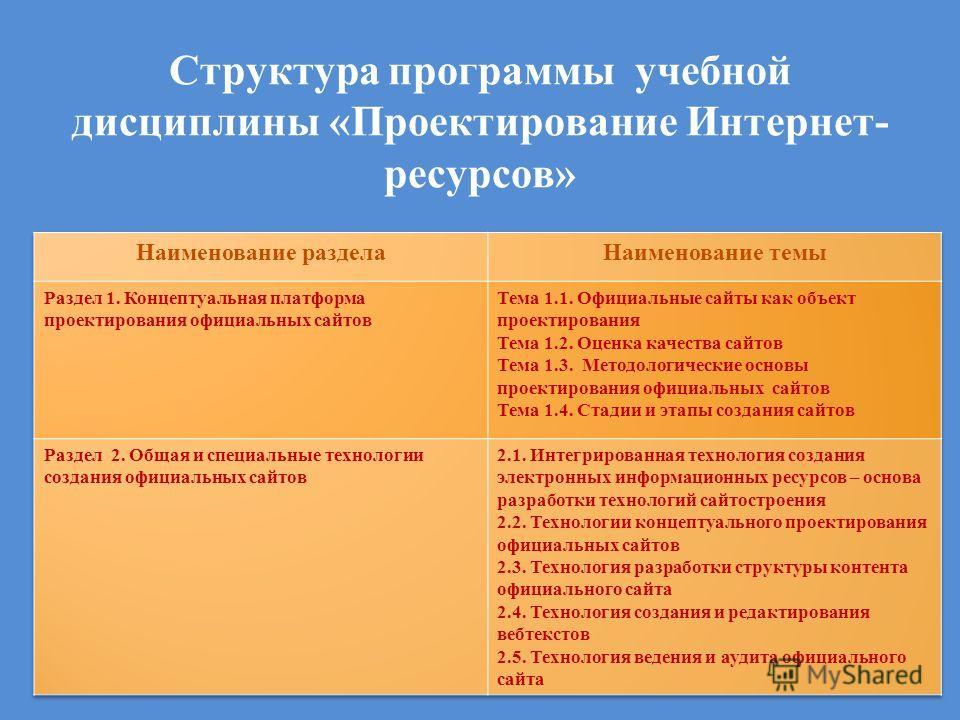 Структура программы учебной дисциплины «Проектирование Интернет- ресурсов»