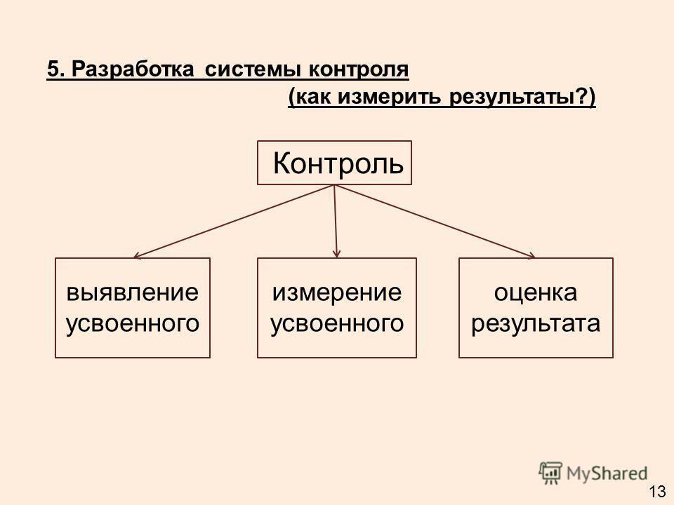 5. Разработка системы контроля (как измерить результаты?) Контроль измерение усвоенного оценка результата выявление усвоенного 13