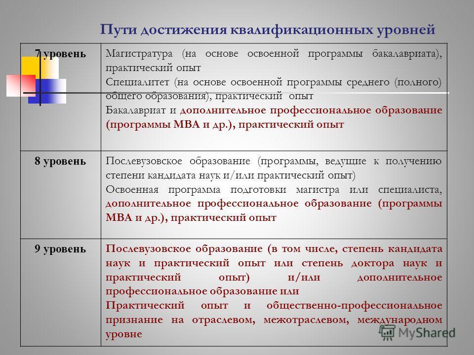 7 уровень Магистратура (на основе освоенной программы бакалавриата), практический опыт Специалитет (на основе освоенной программы среднего (полного) общего образования), практический опыт Бакалавриат и дополнительное профессиональное образование (про