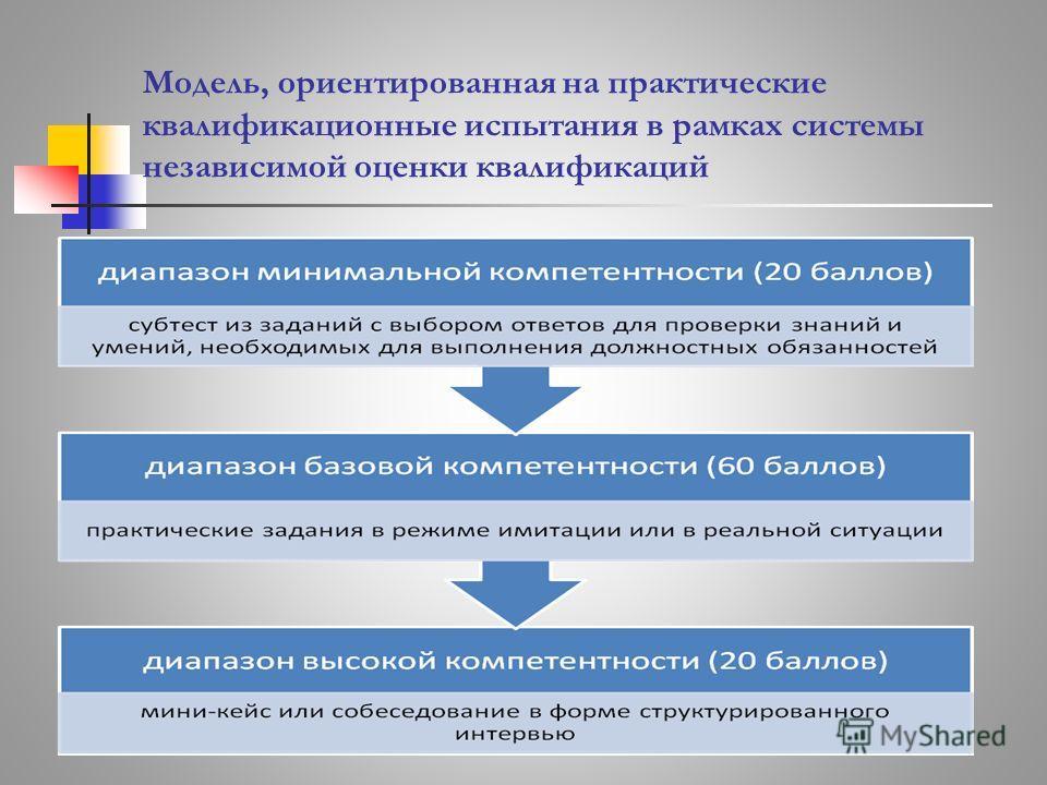 Модель, ориентированная на практические квалификационные испытания в рамках системы независимой оценки квалификаций