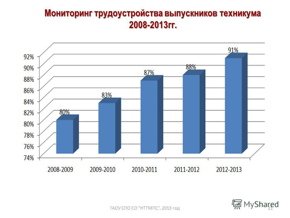 ГАОУ СПО СО НТТМПС, 2013 год21 Мониторинг трудоустройства выпускников техникума 2008-2013гг.