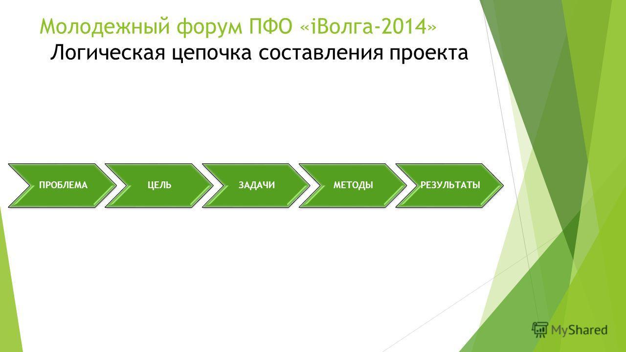 ПРОБЛЕМАЦЕЛЬЗАДАЧИМЕТОДЫРЕЗУЛЬТАТЫ Молодежный форум ПФО «iВолга-2014» Логическая цепочка составления проекта