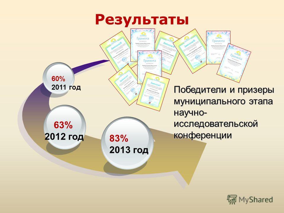 Результаты Победители и призеры муниципального этапа научно- исследовательской конференции 83% 2013 год 63% 2012 год 60% 2011 год
