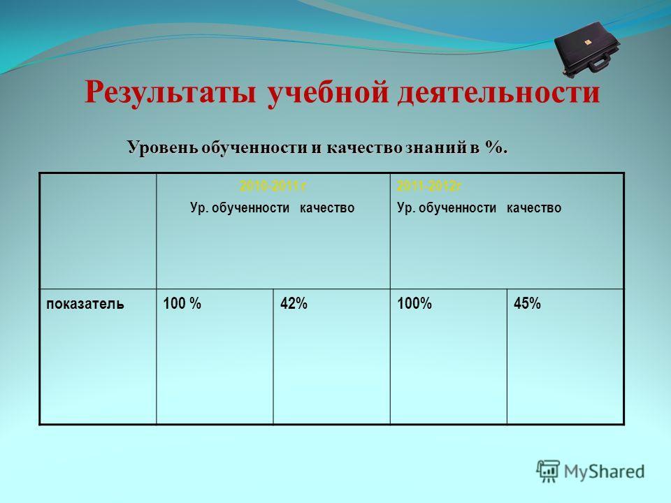 Результаты учебной деятельности Уровень обученности и качество знаний в %. 2010-2011 г Ур. обученности качество 2011-2012г Ур. обученности качество показатель100 %42%100%45%