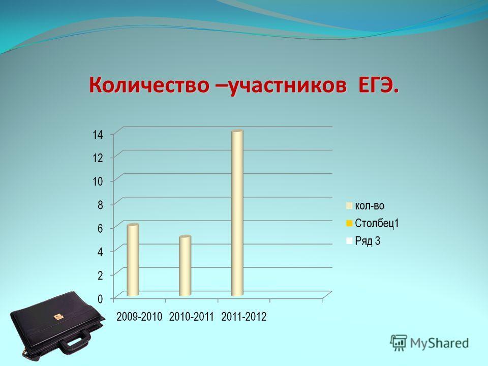 Количество –участников ЕГЭ.