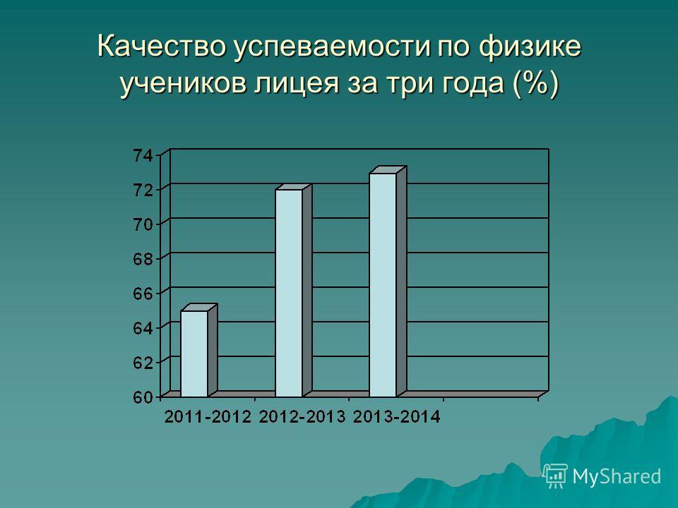 Качество успеваемости по физике учеников лицея за три года (%)
