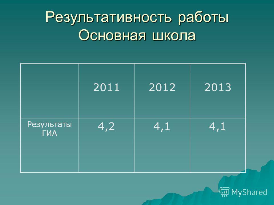 Результативность работы Основная школа 201120122013 Результаты ГИА 4,24,1