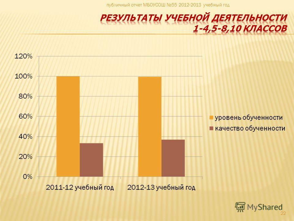 22 публичный отчет МБОУСОШ 55 2012-2013 учебный год