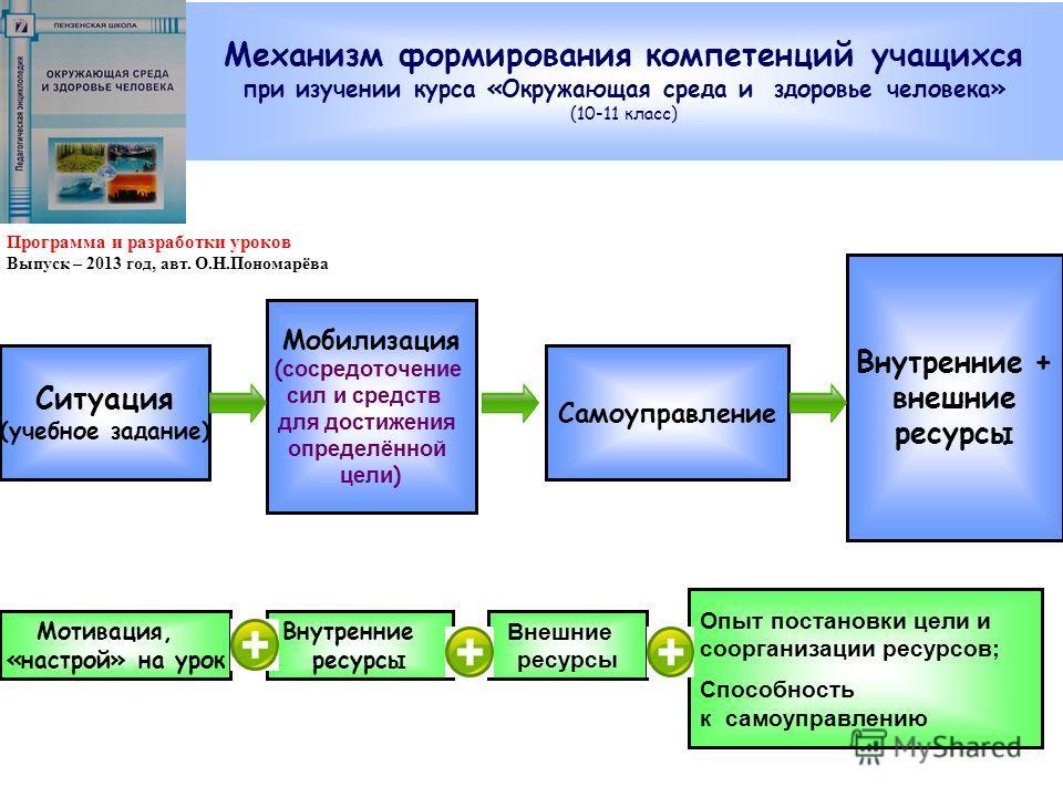 Ситуация (учебное задание) Самоуправление Мобилизация ( сосредоточение сил и средств для достижения определённой цели ) Внутренние + внешние ресурсы Мотивация, «настрой» на урок Внутренние ресурсы Внешние ресурсы Опыт постановки цели и соорганизации