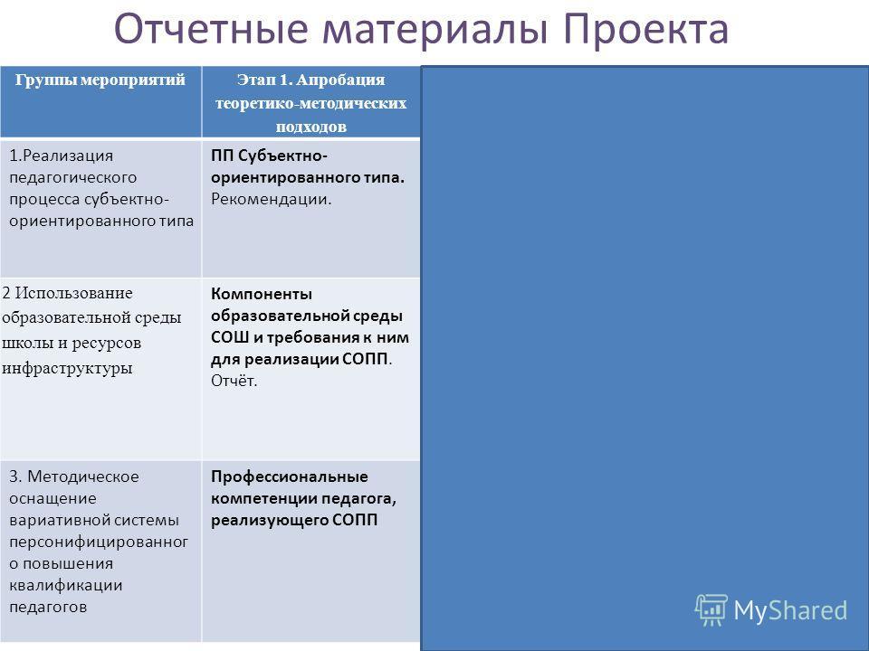 Отчетные материалы Проекта Группы мероприятий Этап 1. Апробация теоретико-методических подходов Этап 2. Систематизация опыта Этап 3. Диссеминация опыта 1.Реализация педагогического процесса субъектно- ориентированного типа ПП Субъектно- ориентированн
