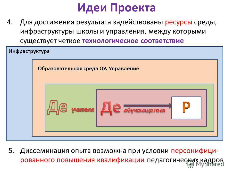 Инфраструктура Образовательная среда ОУ. Управление Идеи Проекта 4.Для достижения результата задействованы ресурсы среды, инфраструктуры школы и управления, между которыми существует четкое технологическое соответствие 5.Диссеминация опыта возможна п