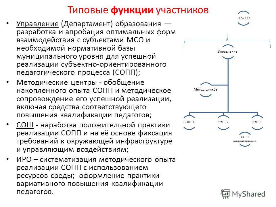 Типовые функции участников Управление (Департамент) образования разработка и апробация оптимальных форм взаимодействия с субъектами МСО и необходимой нормативной базы муниципального уровня для успешной реализации субъектно-ориентированного педагогиче