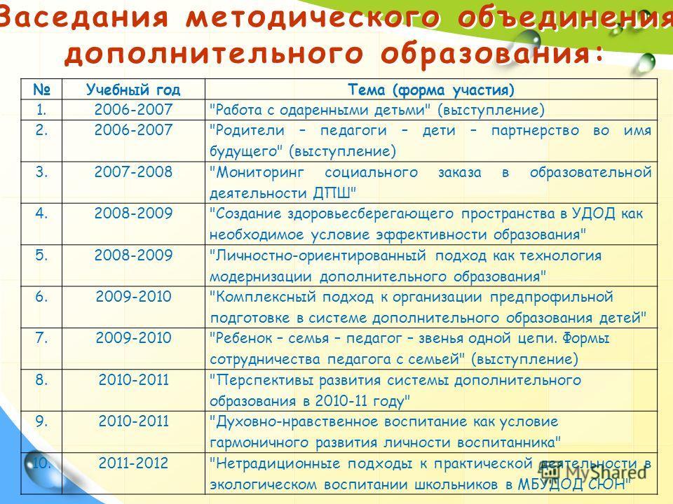 Заседания методического объединения дополнительного образования: Учебный годТема (форма участия) 1.2006-2007