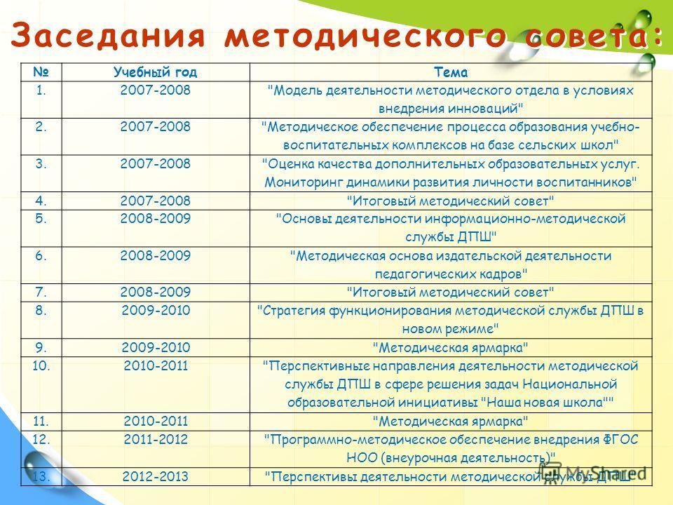 Заседания методического совета: Учебный годТема 1.2007-2008