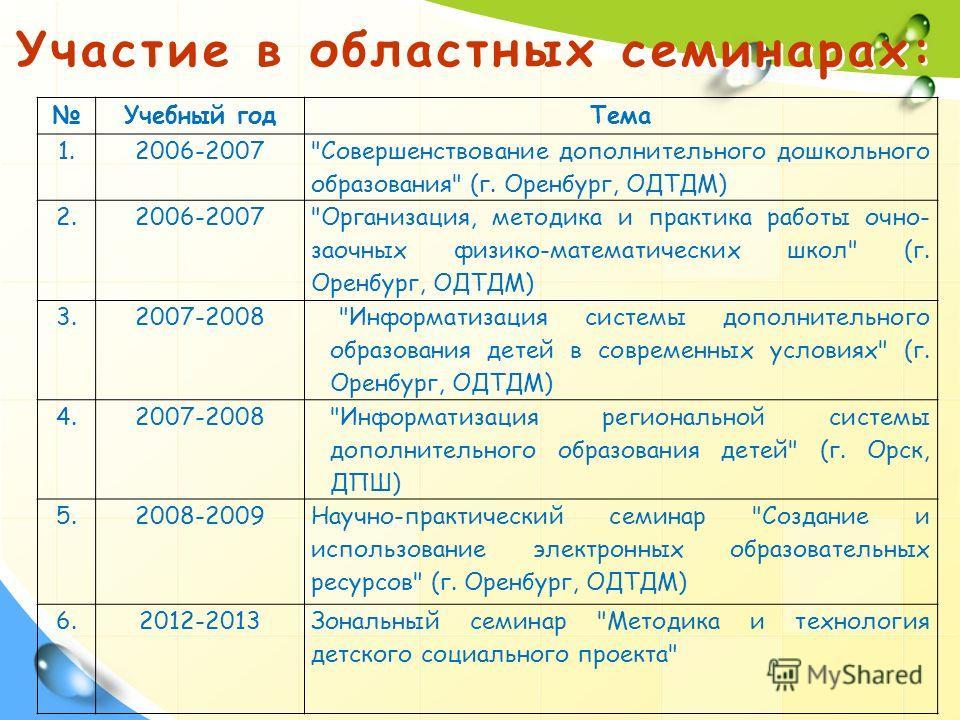 Участие в областных семинарах: Учебный годТема 1.2006-2007