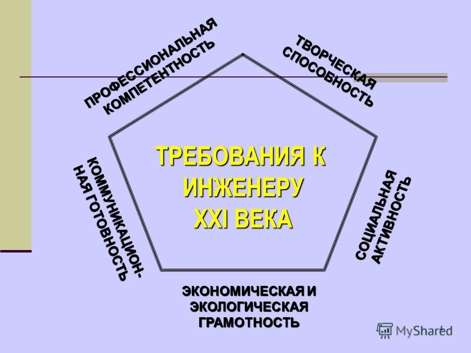 4 ТРЕБОВАНИЯ К ИНЖЕНЕРУ XXI ВЕКА ПРОФЕССИОНАЛЬНАЯКОМПЕТЕНТНОСТЬ КОММУНИКАЦИОН- НАЯ ГОТОВНОСТЬ ТВОРЧЕСКАЯСПОСОБНОСТЬ СОЦИАЛЬНАЯАКТИВНОСТЬ ЭКОНОМИЧЕСКАЯ И ЭКОЛОГИЧЕСКАЯГРАМОТНОСТЬ