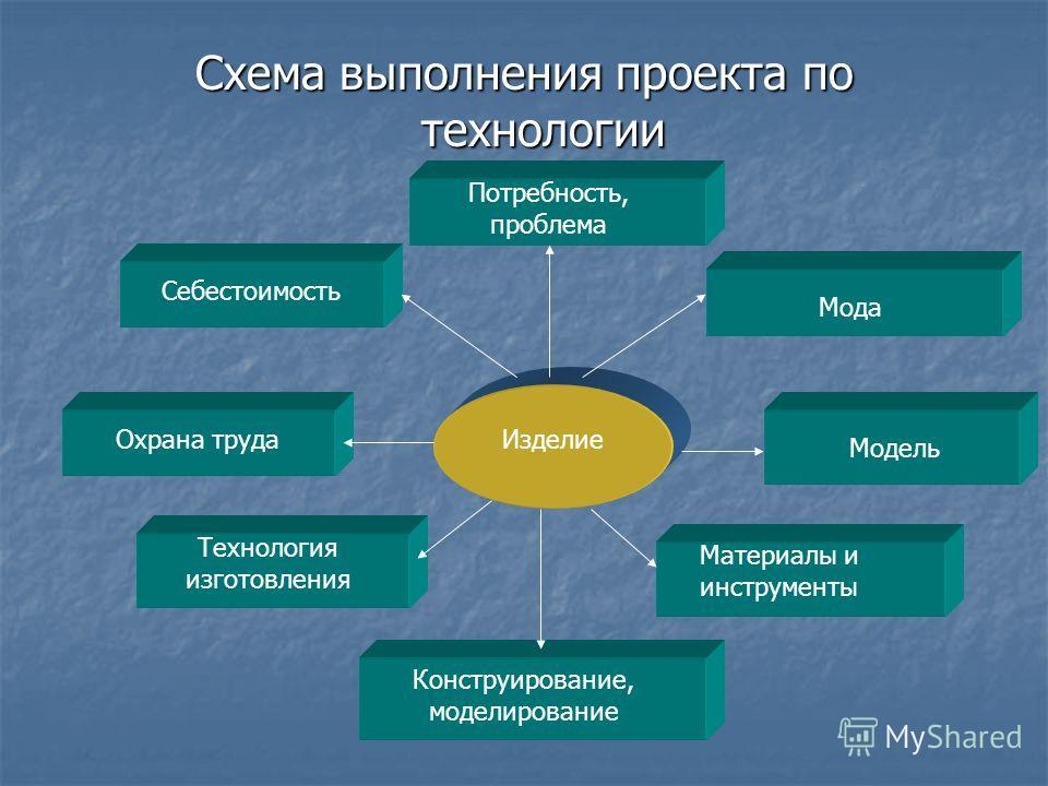 Схема выполнения проекта по технологии Изделие Себестоимость Модель Материалы и инструменты Охрана труда Технология изготовления Конструирование, моделирование Мода Потребность, проблема