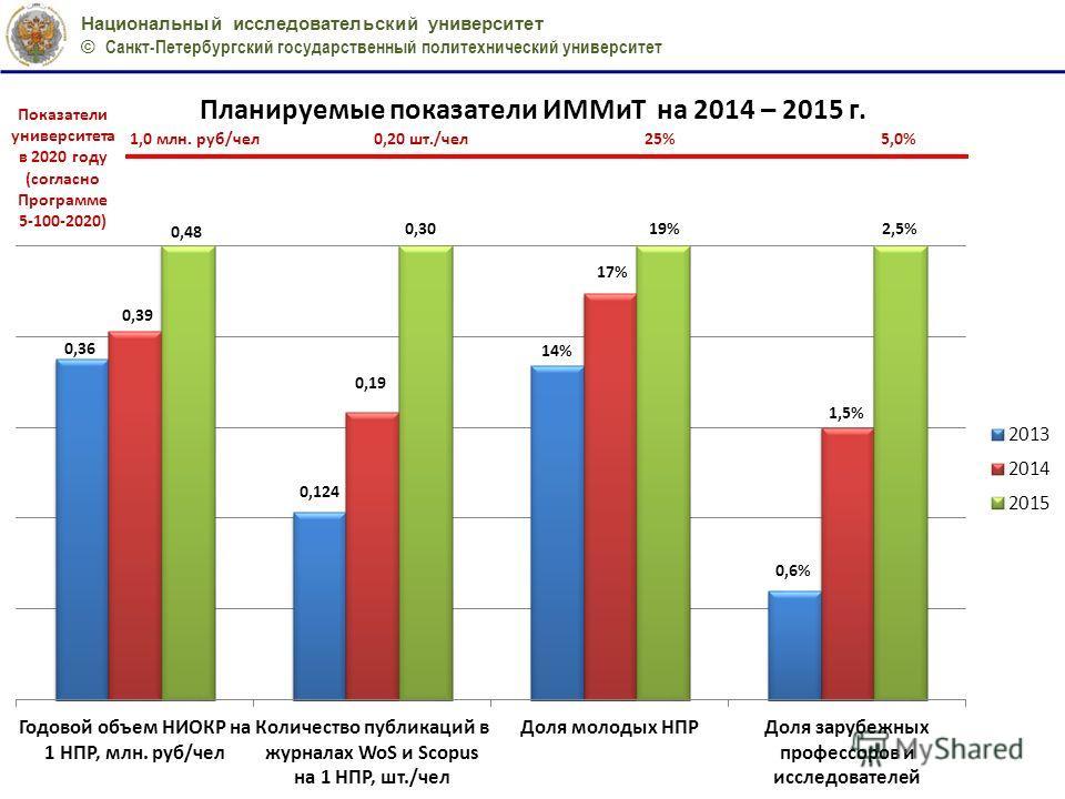 Национальный исследовательский университет © Санкт-Петербургский государственный политехнический университет Показатели университета в 2020 году (согласно Программе 5-100-2020)