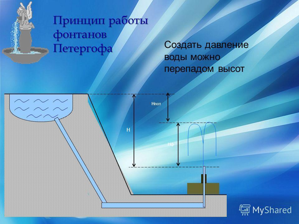 { Принцип работы фонтанов Петергофа H HфHф Hпот Создать давление воды можно перепадом высот