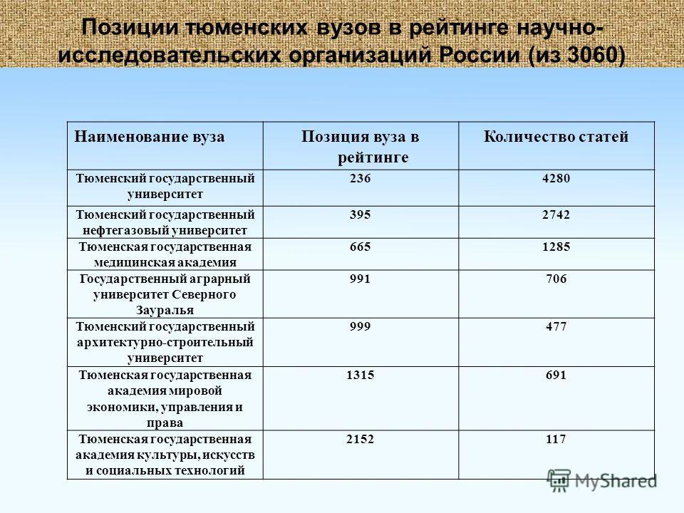 Позиции тюменских вузов в рейтинге научно- исследовательских организаций России (из 3060) Наименование вузаПозиция вуза в рейтинге Количество статей Тюменский государственный университет 2364280 Тюменский государственный нефтегазовый университет 3952