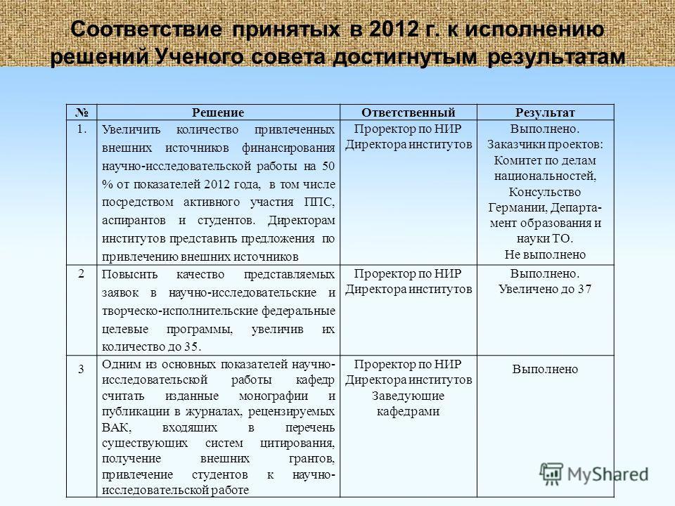 Соответствие принятых в 2012 г. к исполнению решений Ученого совета достигнутым результатам РешениеОтветственныйРезультат 1. Увеличить количество привлеченных внешних источников финансирования научно-исследовательской работы на 50 % от показателей 20
