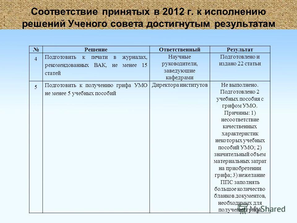 Соответствие принятых в 2012 г. к исполнению решений Ученого совета достигнутым результатам РешениеОтветственныйРезультат 4 Подготовить к печати в журналах, рекомендованных ВАК, не менее 15 статей Научные руководители, заведующие кафедрами Подготовле