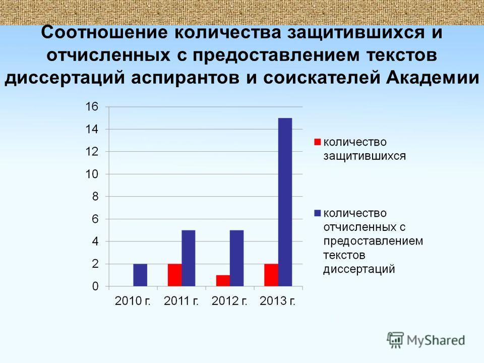 Соотношение количества защитившихся и отчисленных с предоставлением текстов диссертаций аспирантов и соискателей Академии