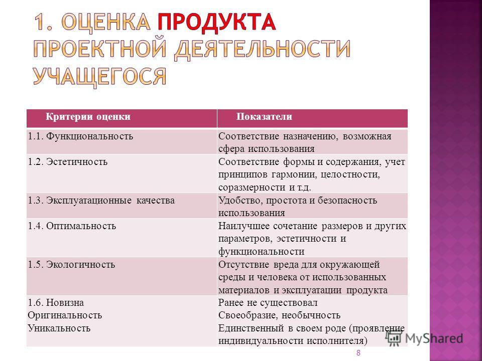 Критерии оценкиПоказатели 1.1. ФункциональностьСоответствие назначению, возможная сфера использования 1.2. ЭстетичностьСоответствие формы и содержания, учет принципов гармонии, целостности, соразмерности и т.д. 1.3. Эксплуатационные качестваУдобство,