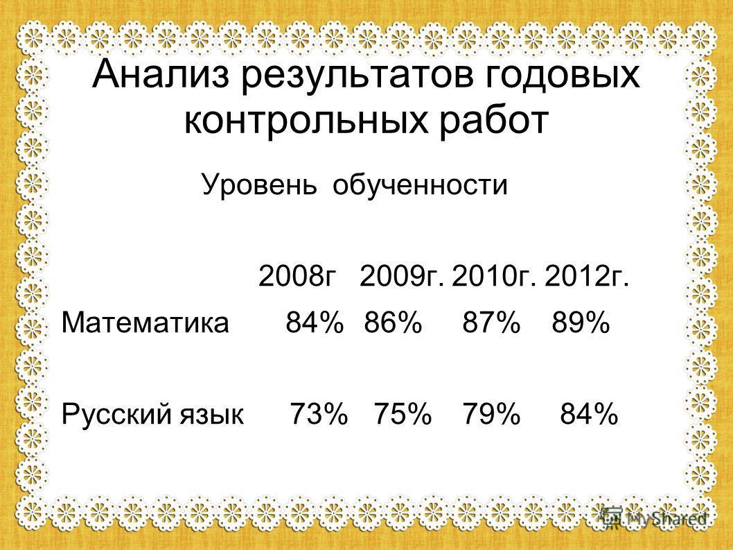 Анализ результатов годовых контрольных работ Уровень обученности 2008г 2009г. 2010г. 2012г. Математика 84% 86% 87% 89% Русский язык 73% 75%79% 84%