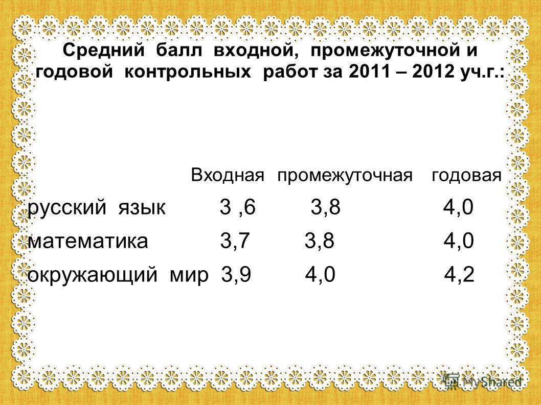 Средний балл входной, промежуточной и годовой контрольных работ за 2011 – 2012 уч.г.: Входная промежуточная годовая русский язык 3,6 3,8 4,0 математика 3,7 3,8 4,0 окружающий мир 3,9 4,0 4,2
