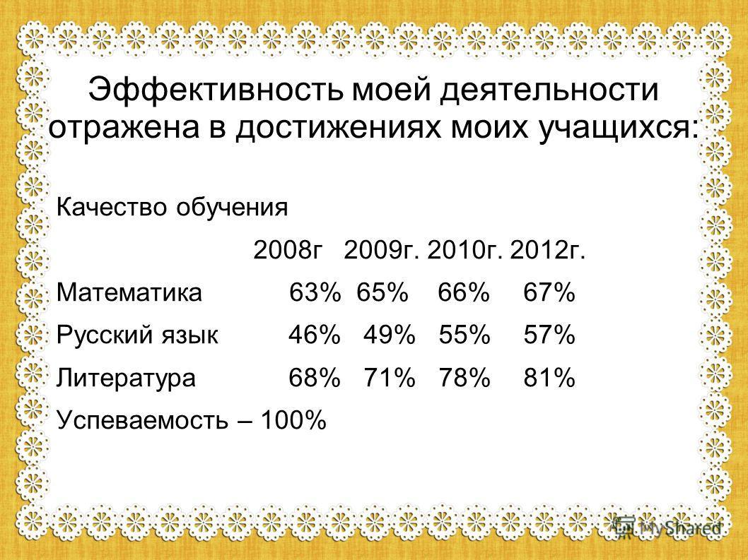 Эффективность моей деятельности отражена в достижениях моих учащихся: Качество обучения 2008г 2009г. 2010г. 2012г. Математика 63%65% 66%67% Русский язык 46% 49% 55%57% Литература 68% 71% 78%81% Успеваемость – 100%