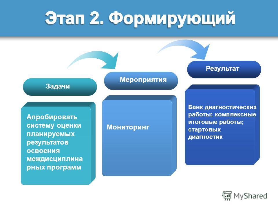 Задачи Апробировать систему оценки планируемых результатов освоения междисциплина рных программ Мероприятия Результат Мониторинг Банк диагностических работы; комплексные итоговые работы; стартовых диагностик